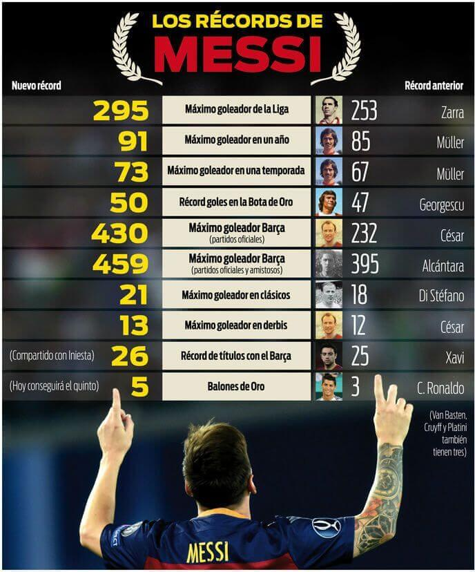 Récords Leo Messi